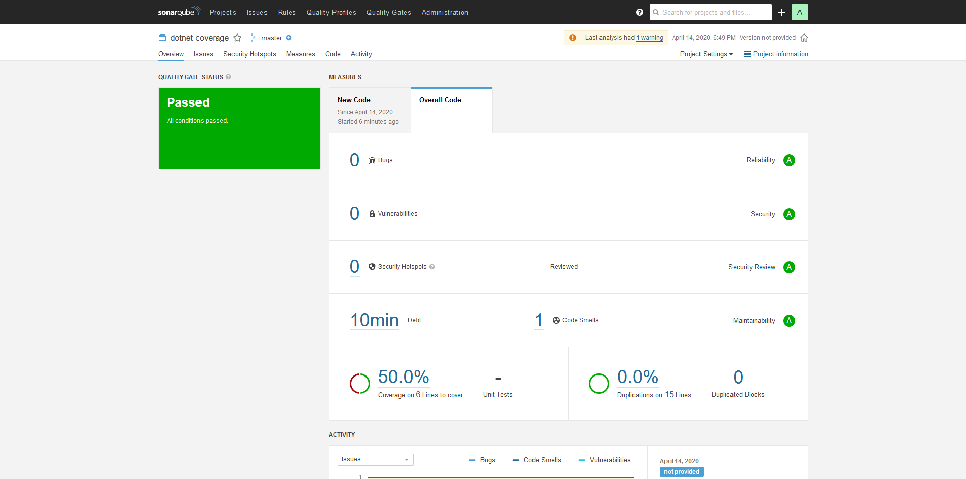 SonarQube project page reporting information about the code coverage.